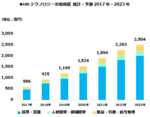 ネオキャリア研究機関、2019年と2020年のHR市場に関するレポートを発表