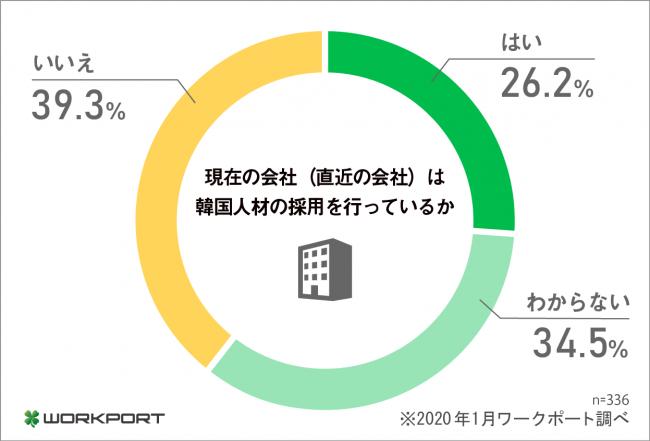 ワークポート、「日本人の働き手からみた韓国人材」調査を実施