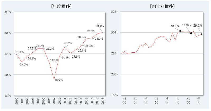リクルートキャリア、2019年10月~12月期における「転職時の賃金変動状況」発表
