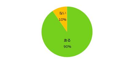 90%が「興味あり」。「エンバイト」、仕事のかけもち・Wワーク・副業について調査