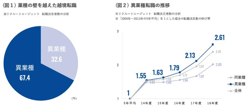 リクルートキャリア、2009年~2018年における転職決定者の傾向を分析