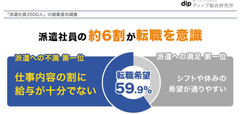 59.9%が何らかの形で転職を考え中。ディップ「派遣社員の就業実態」調査