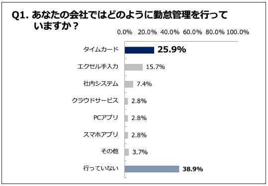 勤怠管理システム、78.7%の経営者が「わからない」。jinjer HR Tech総研が調査