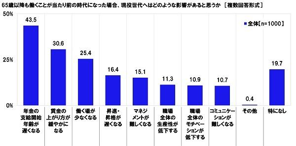 賃金に満足している高齢者、44.0%。連合「高齢者雇用に関する調査」