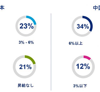 最も昇給率が低い国、日本。ヘイズ・ジャパン、「アジア給与ガイド2020」発表