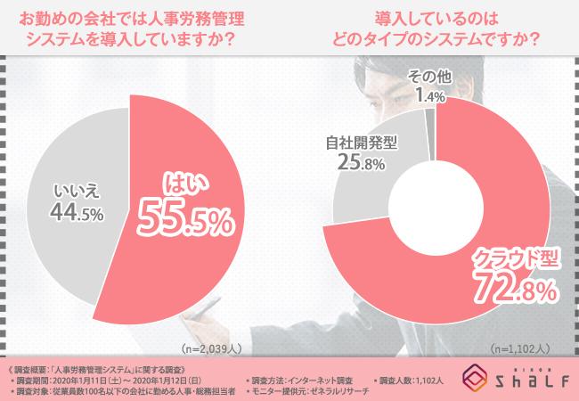 「HR-Zero」の日本シャルフ、「人事労務管理システム」に関する調査を実施