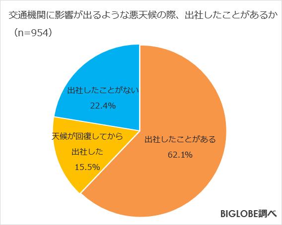54.7%が、「出社せずとも支障なし」。悪天候時の出社に関する意識調査