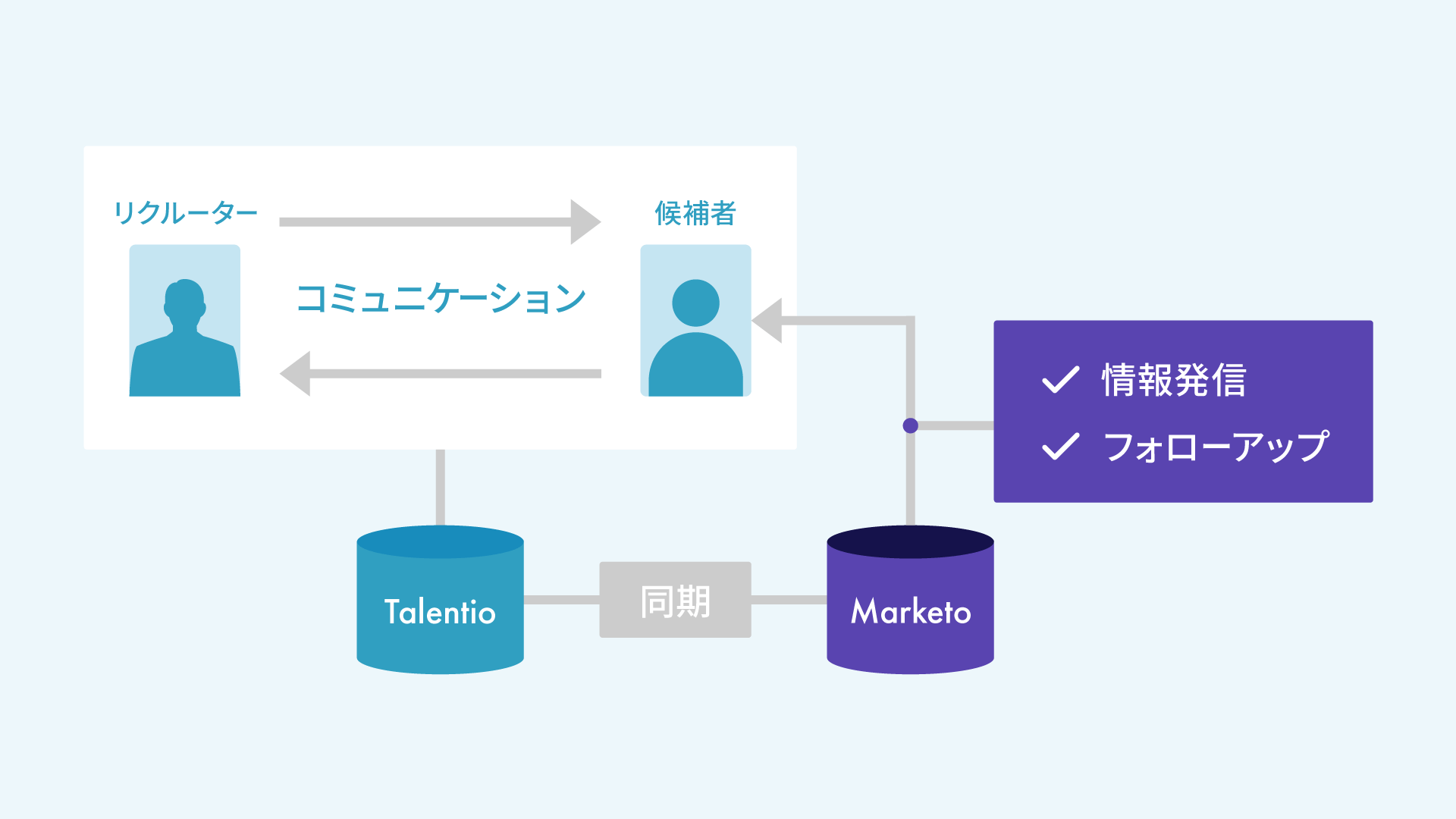 採用管理システム「Talentio」、アドビのMAツール「Marketo Engage」と連携