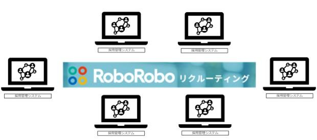 応募者自動転記「RoboRoboリクルーティング」、採用管理システムへOEM提供開始