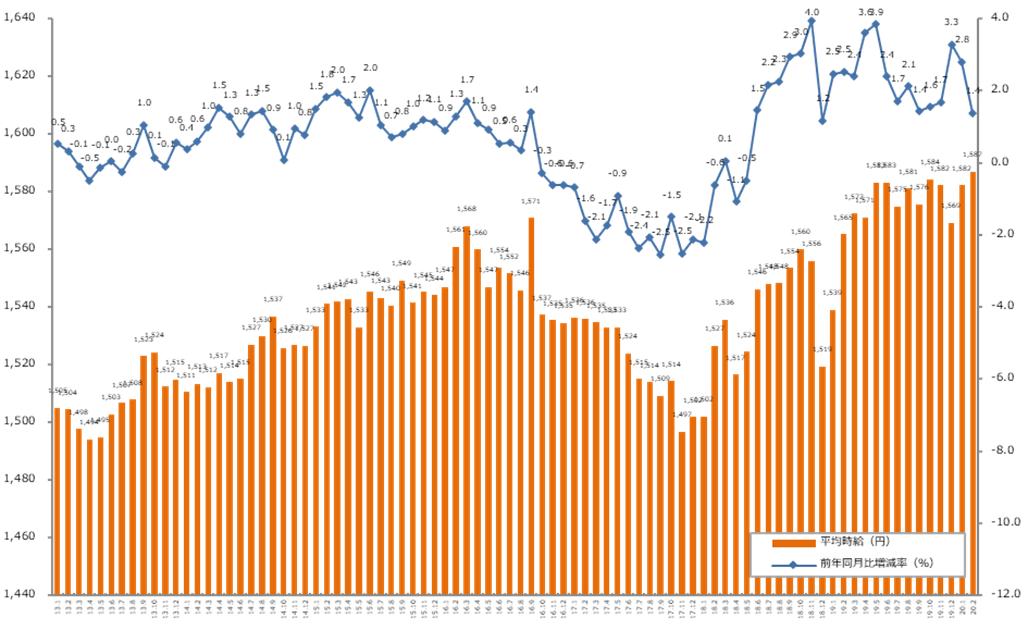 前年同月比、21ヶ月連続でプラス。「エン派遣」2020年2月度の派遣平均時給