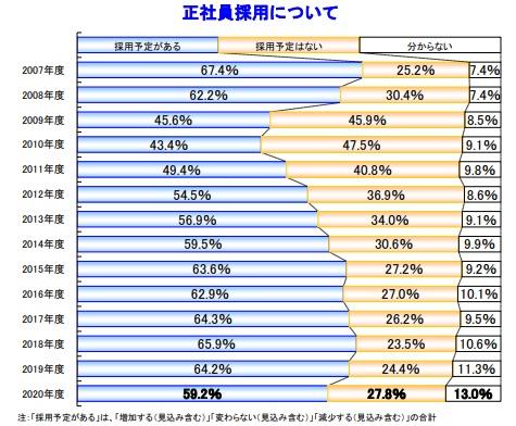 正社員の採用予定、6割を下回る。帝国データバンクの2020年度雇用動向調査