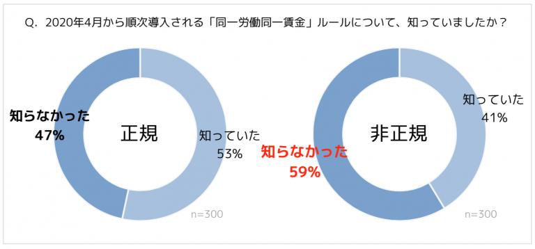 日本ファイナンシャルアカデミー、「同一労働同一賃金に関する意識調査」実施