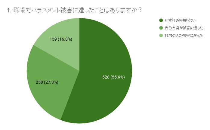 44.1%が何らかの被害。MAP、20代・30代の「職場でのハラスメント問題」調査