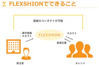 パーソルキャリア、ファッション人材と企業をつなぐ「FLEXSHION」提供開始