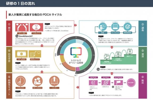 IT研修機関「東京ITスクール」、「新入社員向けIT研修」を4月より開講