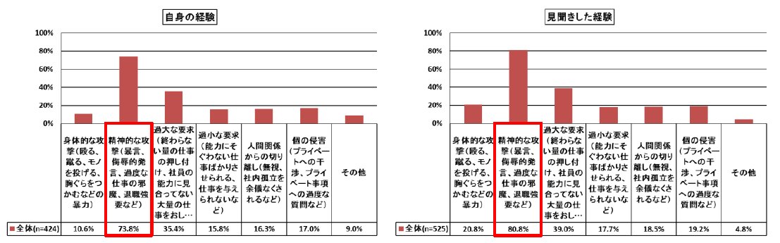 経験が「ある」人、42.0%。ネオマーケティングの「パワハラ」調査