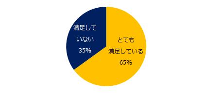 65%が「満足」、71%が「今後も派遣」。「エン派遣」の「派遣で働く理由」調査