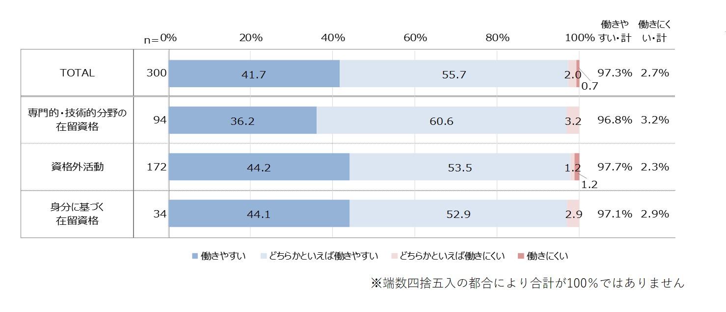 97.3%が「働きやすい」。「マイナビ 2020年在日外国人のアルバイト実態調査」