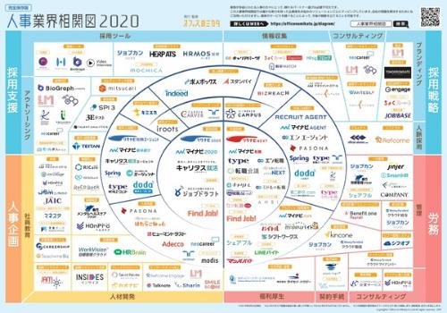 オフィスのミカタ、「人事業界相関図2021」の掲載希望企業を募集中