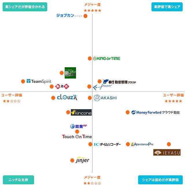 「IEYASU」、「ダイヤモンド働き方研究所」でユーザー評価ランキング1位を獲得