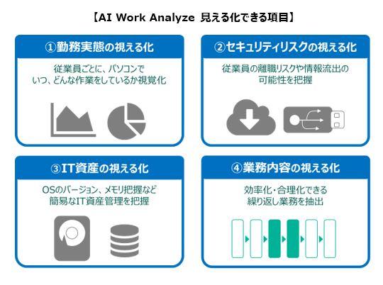 テレワークの切り分けをAIが解析。アデコ、「AI Work Analyze」販売開始