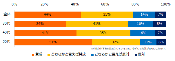 就業機会の確保、79%が「賛成」。「ミドルの転職」の「70歳現役社会」調査