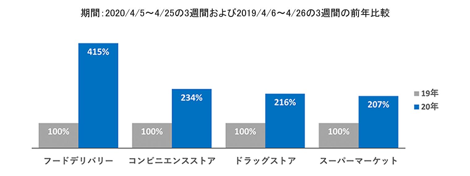 フードデリバリー、415%増。新型コロナによるアルバイト雇用の情勢変化調査