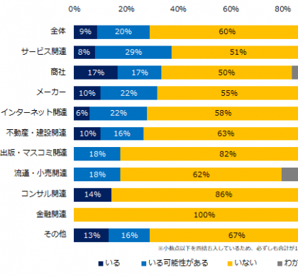 「社内失業者」がいるかも知れない企業、29%。「人事のミカタ」調査