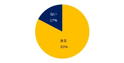 悩みがある人、83%。「エン派遣」、「仕事の悩み」に関する調査を実施