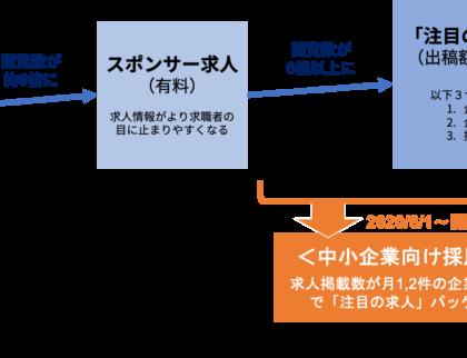 コロナ支援。Indeed Japan、中小企業を対象にする採用支援プランの提供を開始
