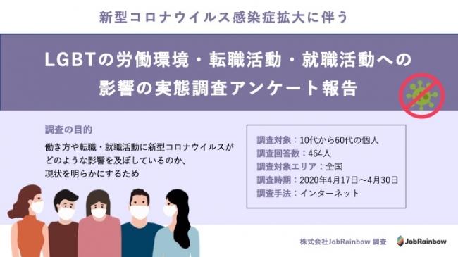 年収ダウン、533000円。コロナ禍によるLGBT労働環境への影響調査