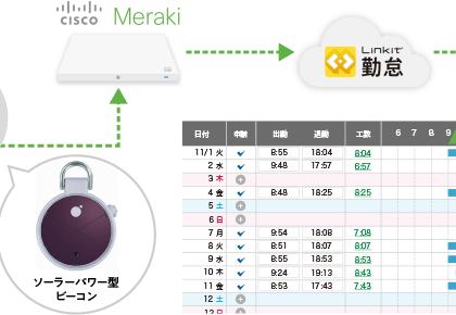 打刻フリー勤怠管理サービス「Linkit 勤怠」、「Cisco Meraki」に連携