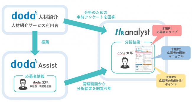 中途採用支援システム「doda Assist」、「HRアナリスト」と情報を一元化