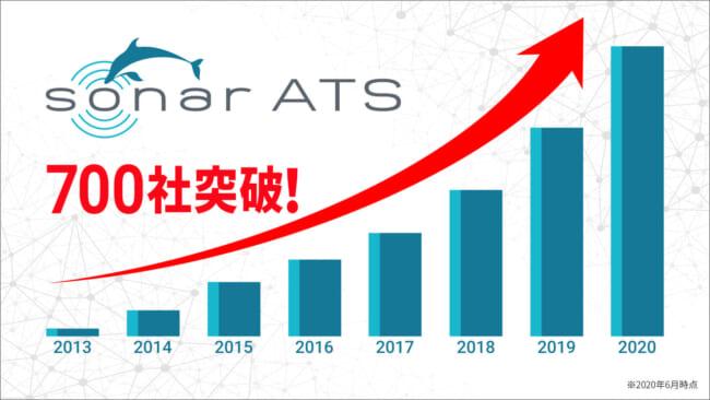 あらゆる採用ニーズに対応する「SONAR ATS」、累計導入社数が700社を突破