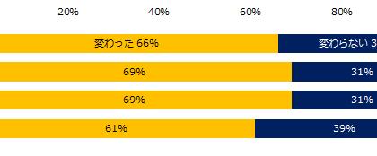 「変わった」66%。エン転職「テレワークにおける社員コミュニケーション」調査