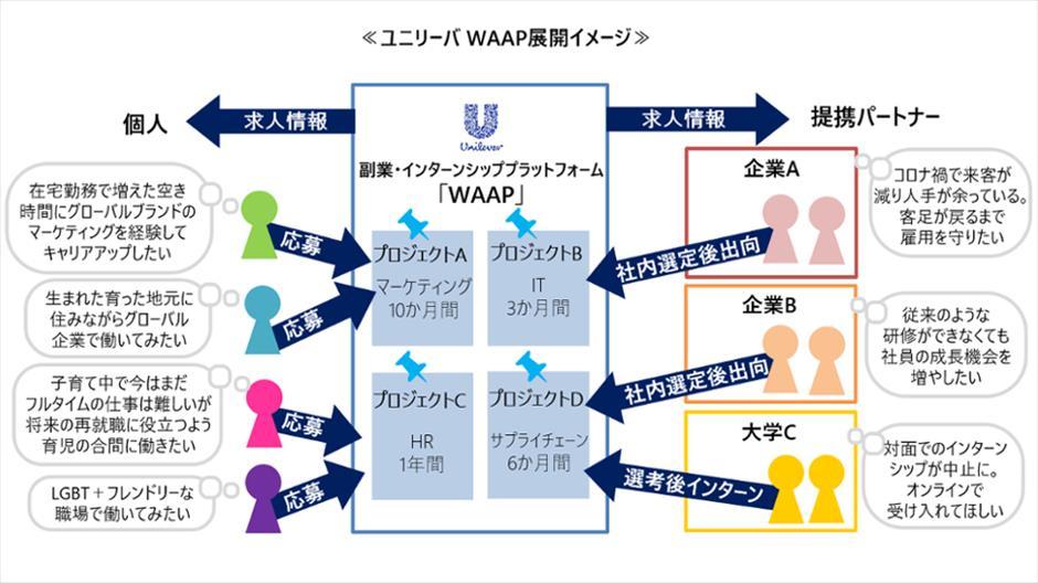 ユニリーバ・ジャパン、副業プラットフォーム「WAAP」で人材募集を開始