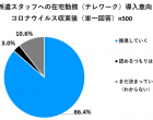 コロナ収束後も推進、86.4%。リクルートスタッフィング「テレワーク実態調査」
