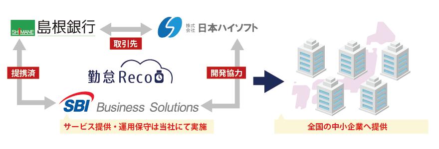 SBIビジネス・ソリューションズ、勤怠管理システム「勤怠Reco」提供開始へ