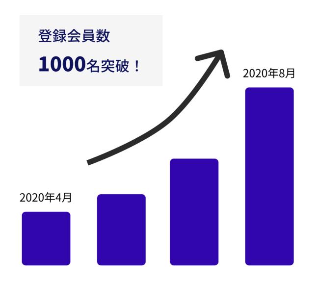 おためし採用プラットフォーム「workhop」、登録会員数が1000人を突破