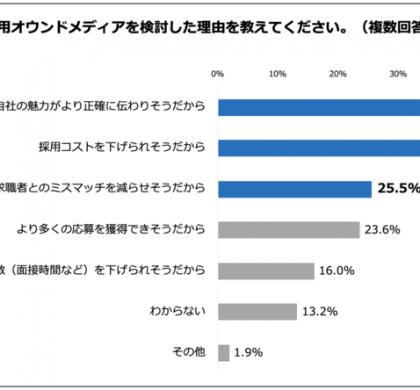 「導入したい」、6割。イシン、採用オウンドメディア検討の実態を調査