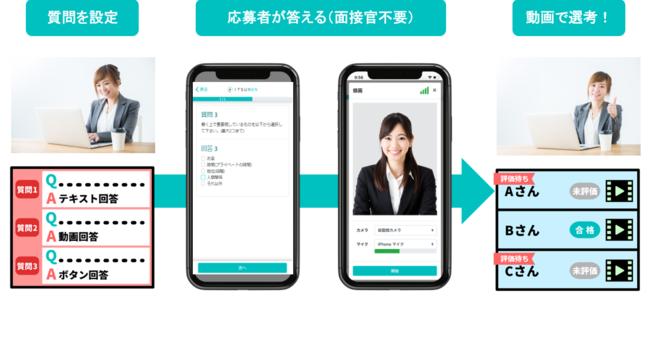 動画選考ツール『ITSUMEN』、応募者の回答進捗度が確認できる機能を追加実装