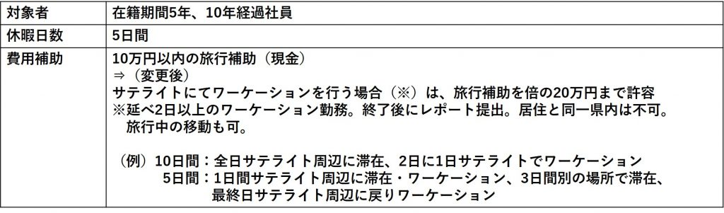 あしたのチーム、サテライトオフィスでのワーケーションに最大20万円を支給へ