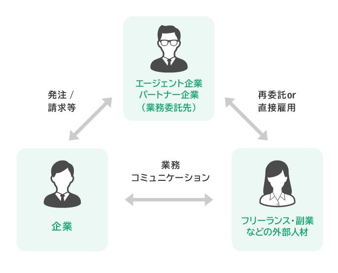 外部人材管理・活用システム「エクスチーム」、「エージェント管理機能」提供開始