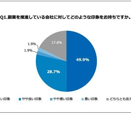 テレワーク社員、7割以上が副業に関心あり。あしたのチーム「会社員と副業」調査