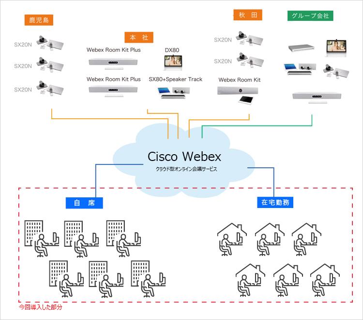 オンライン会議システム「Cisco Webex」、プライムアシスタンスに導入