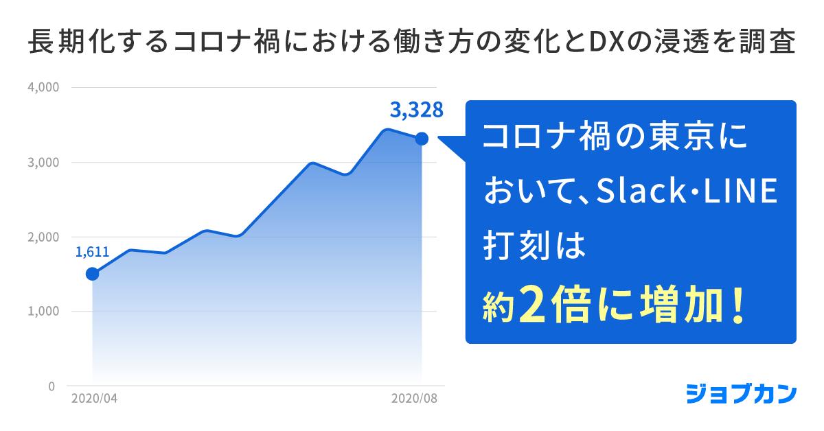 コロナ禍におけるDX浸透に関する調査、オフィス外打刻は東京都を中心に増加