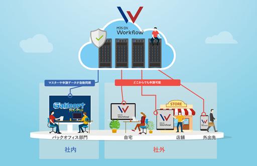 MJS、ERPと直接連携する「MJS DX Workflow」発売
